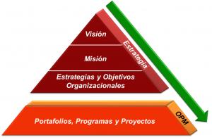 Triángulo OPM