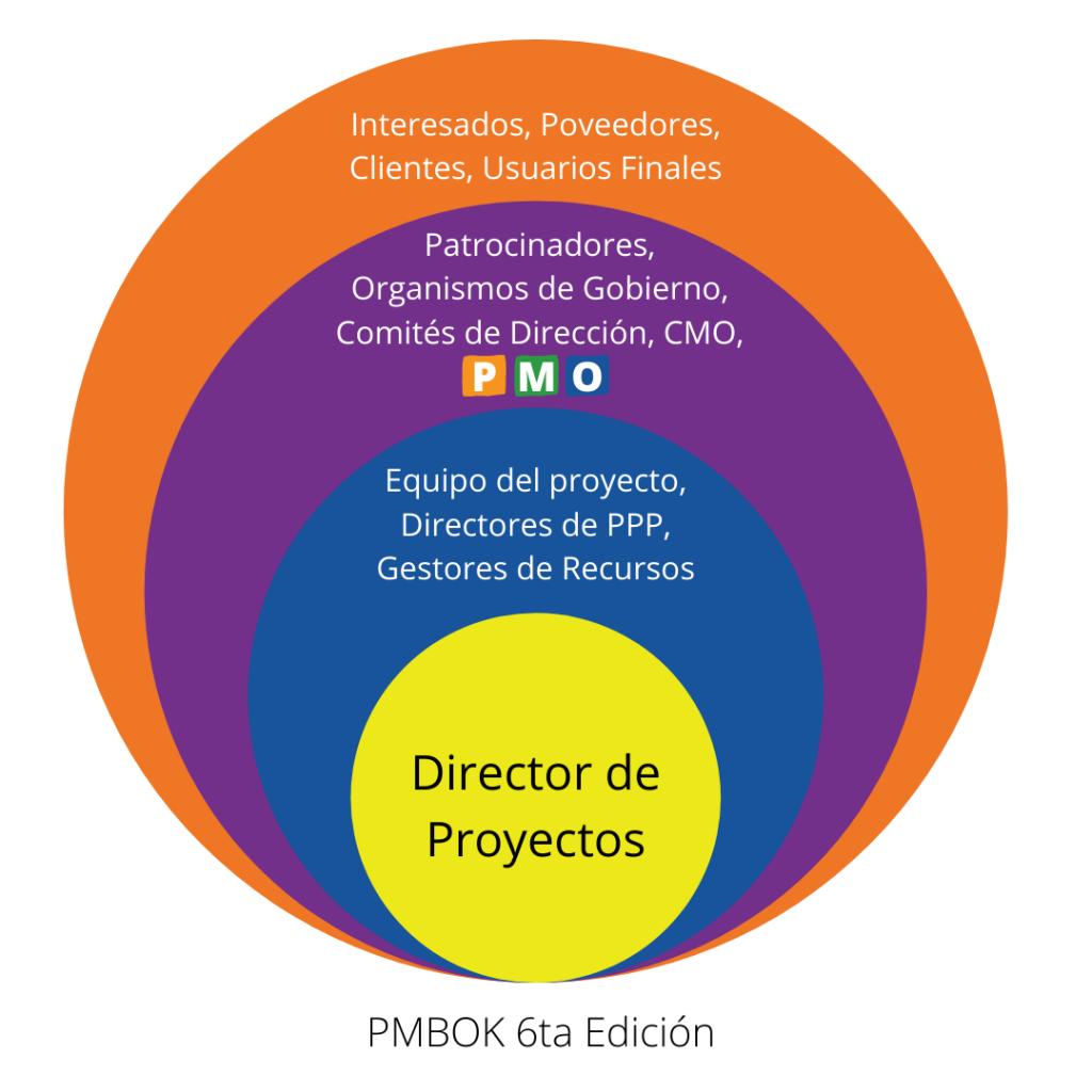 Esfera de Influencia del Director de Proyectos