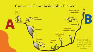Curva de Cambios de John Fischer