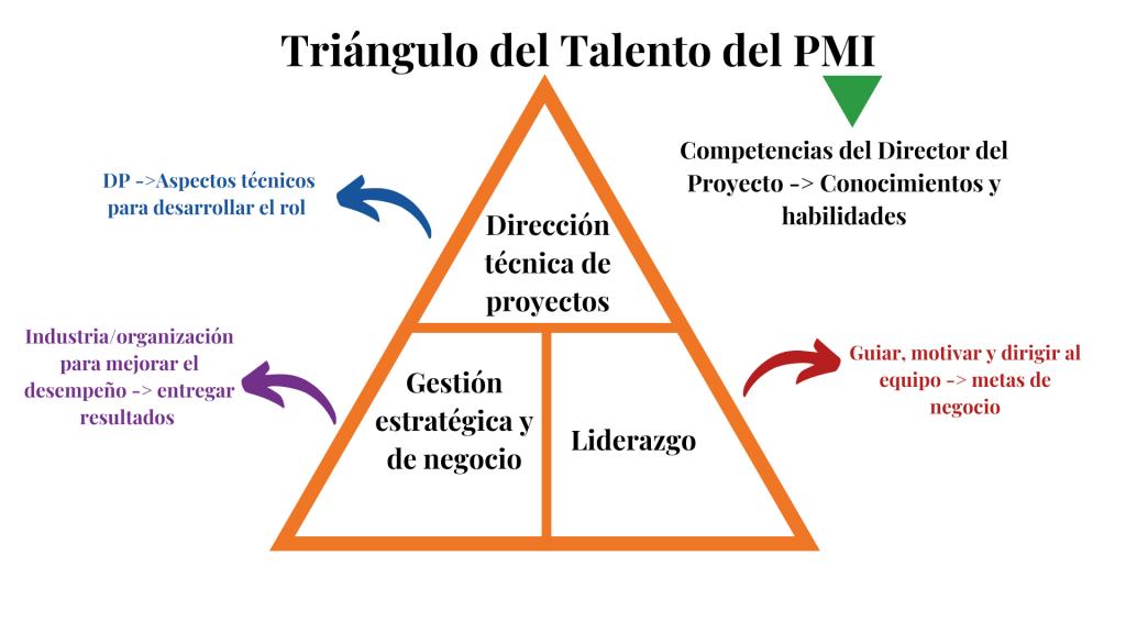Triángulo del Talento del PMI