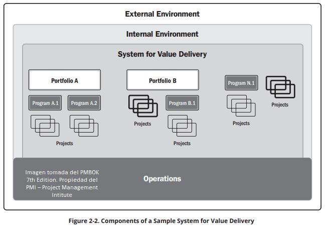 Componentes del sistema de entrega de valor