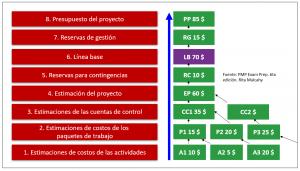 Cómo determinar el presupuesto del proyecto